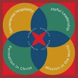 The four marks of congregational vitality: joyful leadership, formation in christ, mission in the world, sacramental vitality